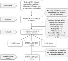 Mindfulness Based Interventions For Improving Cognition