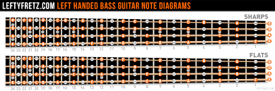 Left Handed Bass Guitar Fretboard Diagram