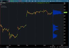 Market Profile Charts Thinkorswim Time Weighted Average Price Twap Indicator For Thinkorswim