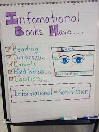 Informational Text Anchor Chart Kindergarten
