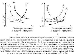 Причины и механизм инфляции