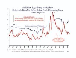Sugar 11 Price Chart Charts And Graphs Archives American Sugar Alliance