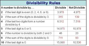 Divisibility Rules Chart For Kids Teach Math Well Teaching And Learning Divisibility Rules