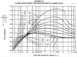 Perforated Pipe Distributor Sizing Calculations