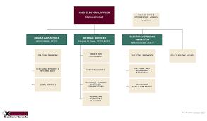 Organizational Chart Elections Canada