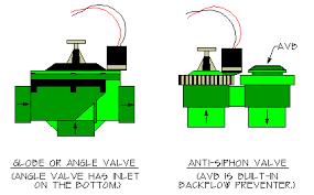 sprinkler valve wiring diagram sprinkler image drip irrigation valves irrigation tutorials on sprinkler valve wiring diagram