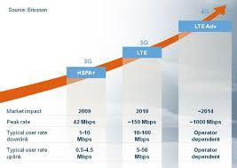 Wireless Network Speeds Chart Pbt Consulting September 26 2010 October 2 2010