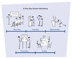 Which Lean Event Type Should I Do First Value Stream Mapping Or