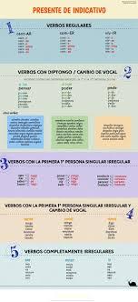 Tabla Resumen Con Los Tiempos Verbales Lengua Ortografia Y