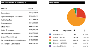 state salaries see what public employees make in their jobs top salaries per department