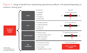 Operational Excellence Example Operational Excellence The Imperative For Oil And Gas