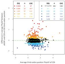 Figures And Data In Deep Transcriptome Annotation Enables