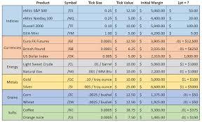 38 Genuine Futures Tick Value Chart