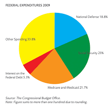Federal Budget Pie Chart 2009 Where Do Governments Spend Money Mercatus Center