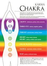 The Chakra System Chakras And Crystals At The Crystal