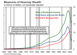 Education Where Can I Find Statistics On Housing Net Worth