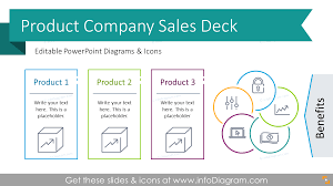 Product Presentation 38 Modern Product Sale Presentation Outline Template Slides For Powerpoint Benefits Comparison Graphics