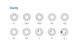 Diamond Clarity Chart Diamond Clarity Chart Larsen Jewellery