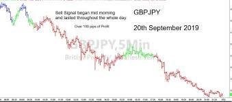 Gbp Jpy 5 Min Chart Gbpjpy A Superb Intra Day Sell Signal 20th September 2019