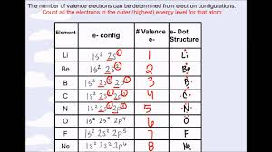 Atom Valence Chart The Periodic Table And Valence Electrons