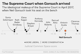 Which Justices Were Bffs This Supreme Court Term