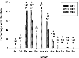Seasonal changes in percentage of <b>female</b> Cyprinodon ...