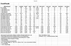 Grass Seed Germination Chart Sequoia Seed Germination Test Results