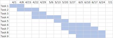 Excel Gantt Chart Formula Gantt Charts In Microsoft Excel Peltier Tech Blog