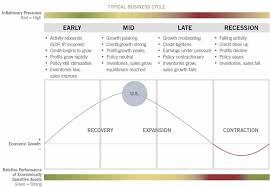 Business Cycle Chart Business Cycle Chart The Big Picture