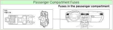 where is the interior fuse panel on a 2001 s40? does the complete volvo s40 fuse box 2007 Volvo S40 Fuse Box #33