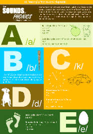 Phonics Sounds Chart In Hindi A Complete Phonics Sound Chart Infographic For Learning Reading