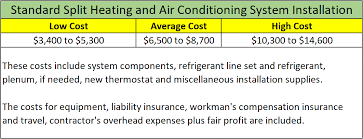 new hvac cost. Delighful Cost Central Heating And Cooling Cost Table And New Hvac Cost V