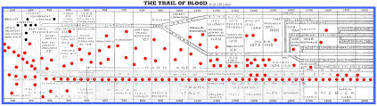Baptist Timeline Chart Tracing The Baptist