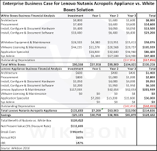 Business Case Analysis Case Study LenovoNutanix Appliance For Microsoft Application 19