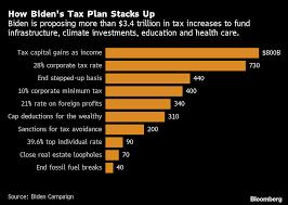 Joe Biden Tax Plan: Tax Rich, Go After Companies Like Amazon - Bloomberg
