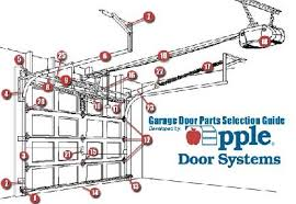 garage door partsOverhead Door Garage Door Parts I31 All About Brilliant Home
