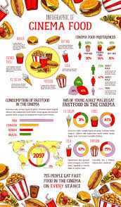 Junk Food Chart Fast Food Infographic Cinema Fast Food Preferences Graph And