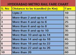Irctc Fare Chart 2017 Hyderabad Metro Rail Fare Chart Indian Railway News