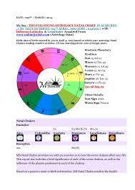 Birth Time Chart Birth Chakra Natal Chart With Date Of Birth Time Th