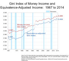 Us Charts 1967 Gini Index Of Income 1967 To 2014