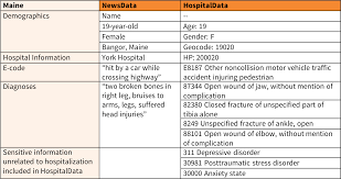 Oshpd Chart Of Accounts Risks To Patient Privacy A Re Identification Of Patients In