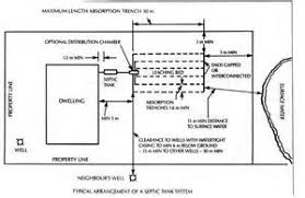 similiar septic tank installation diagram keywords septic tank diagrams and layout septic wiring diagram