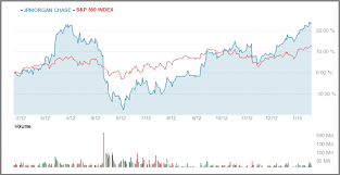 Jp Morgan Stock Chart Jp Morgan Jpm A Value Stock To Buy After Q4 Earnings
