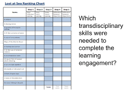 Lost At Sea Ranking Chart Coast Guard Day 1 Transdisciplinary Learning