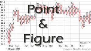 Point And Figure Chart P F Chart Trading Strategy