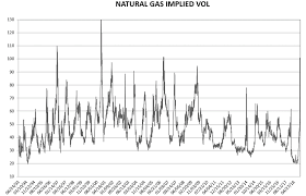 Natural Gas Long Term Chart Long Term Natural Gas Implied Vol Chart Commodity