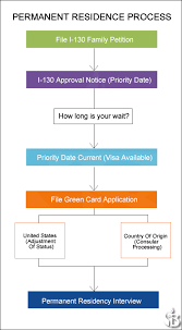 permanent residence lawyer green card