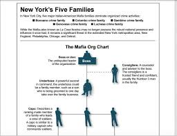 Chicago Crime Family Chart Mob Still In Nj 3 Big Organized Crime Cases In 2019 Point