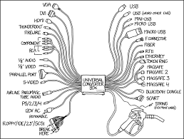 1406 universal converter box explain xkcd comes a 50 lb sack of gender changers and also an add