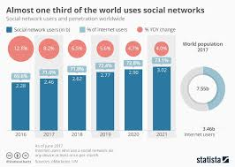 Chart On Social Media Chart Of The Week Almost One Third Of The World Uses Social